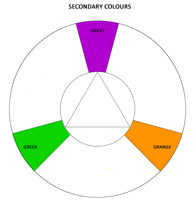 Colour Theory Basic Information About Colour